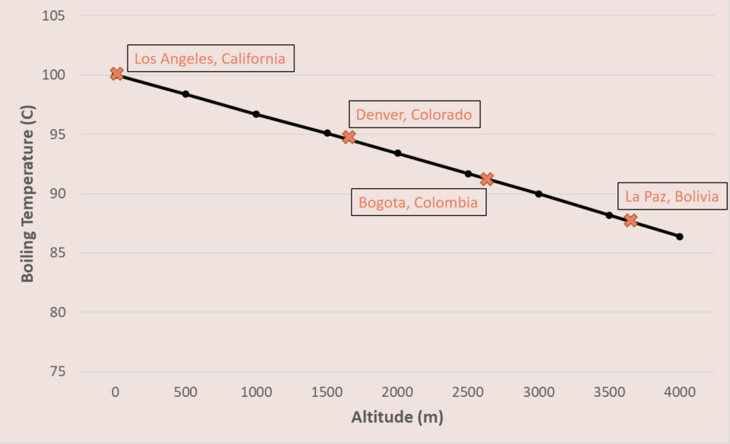 C Boiling - Best Temperature for Brewing Coffee