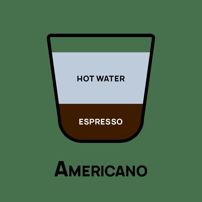 Types of Coffee - Americano
