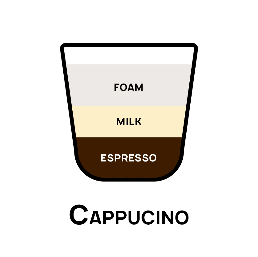 Types of Coffee - Cappuccino