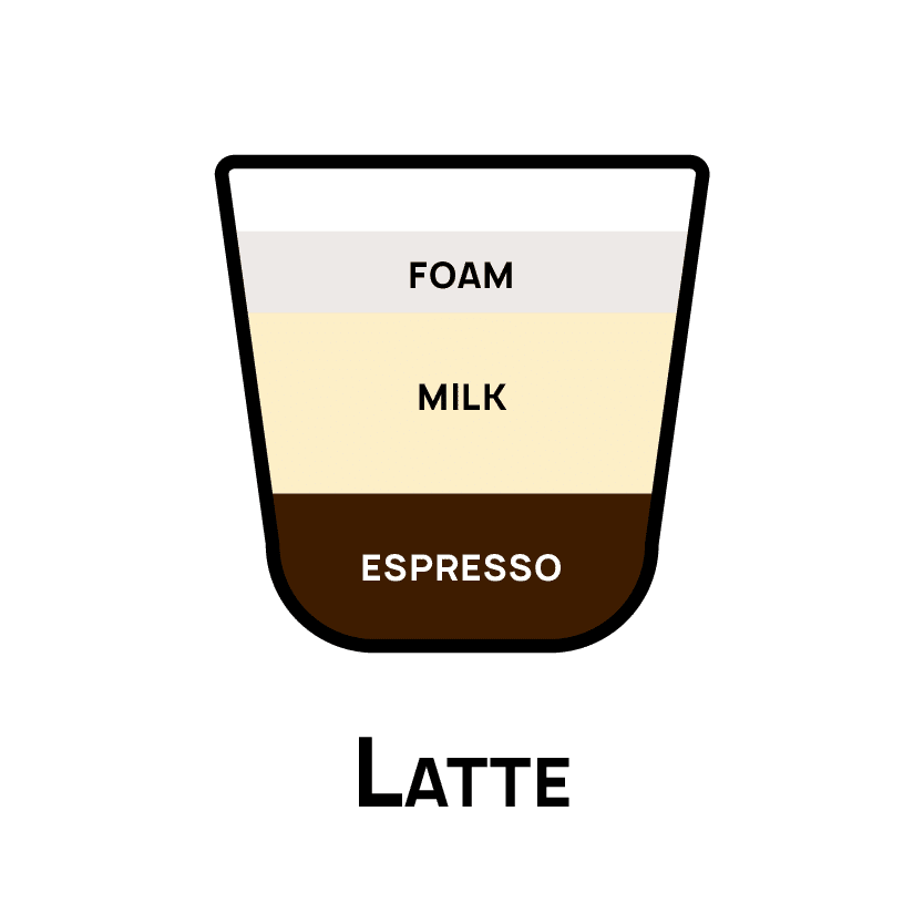 Types of Coffee - Latte