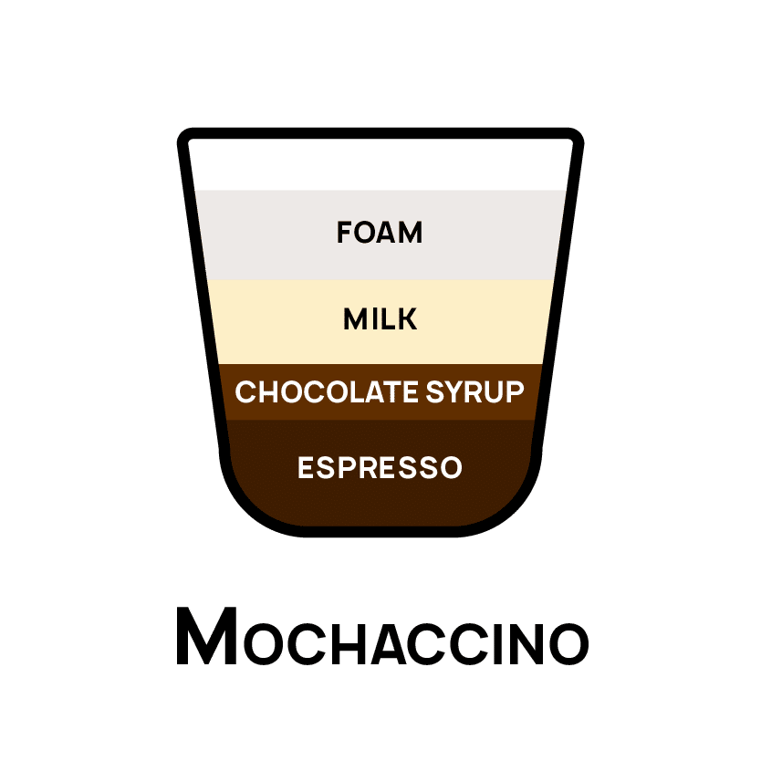 Types of Coffee - Mochaccino
