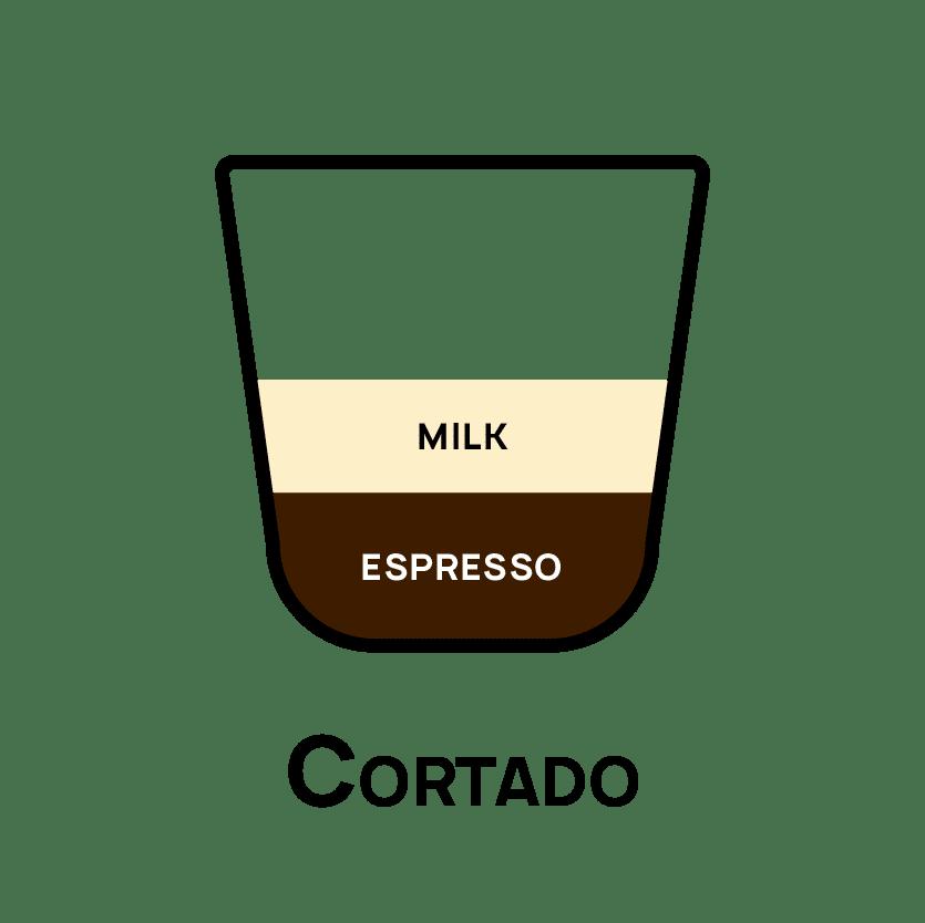 Types of Coffee- Cortado