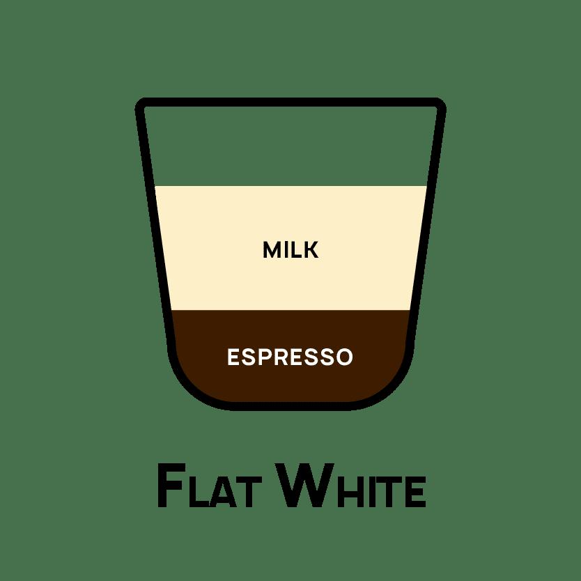 Types of Coffee - Flat White