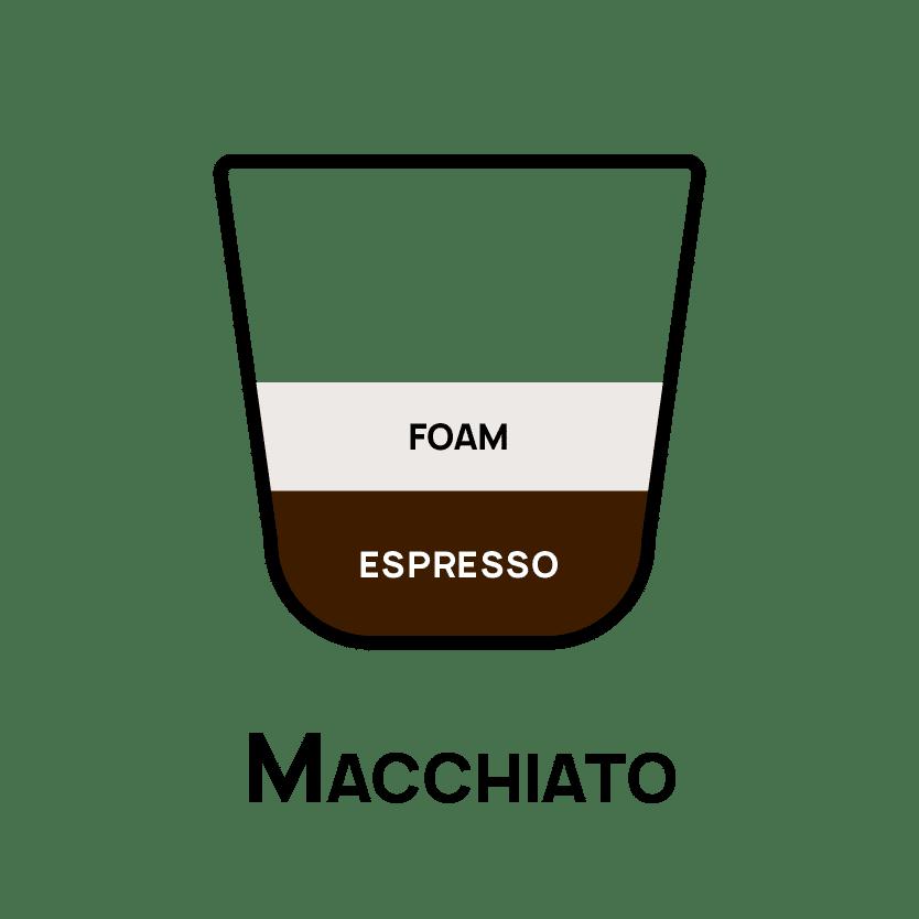 Types of Coffee - Macchiato