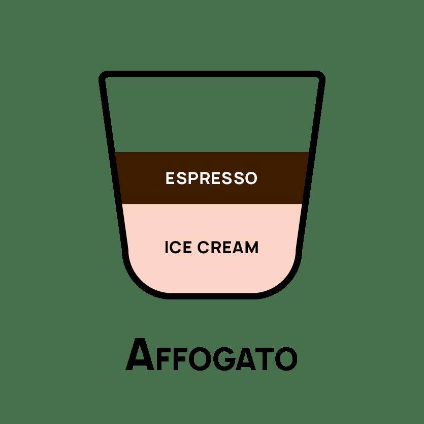 Types of Coffee - Affogato